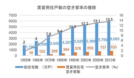 賃貸用住戸数の空き家率の推移