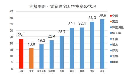首都圏別・賃貸住宅と空室率の状況