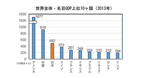 世界全体・名目GDP上位10ヶ国(2013年)