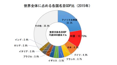 世界全体に占める各国名目GDP比(2015年)