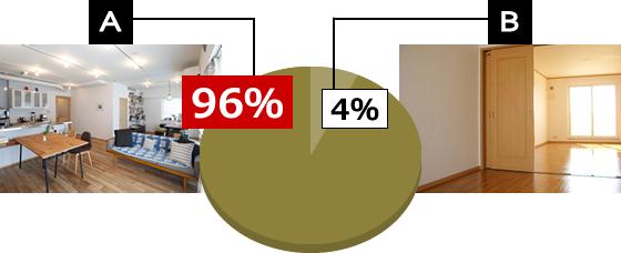 回答 A:96% B:4%