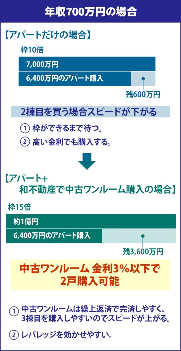 年収700万円の場合