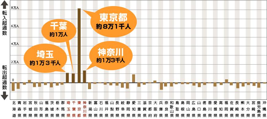 総務省「住民基本台帳人口移動報告」平成28年(2016年)結果