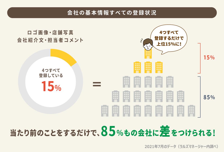 基本情報を全て登録している会社は11%しかない