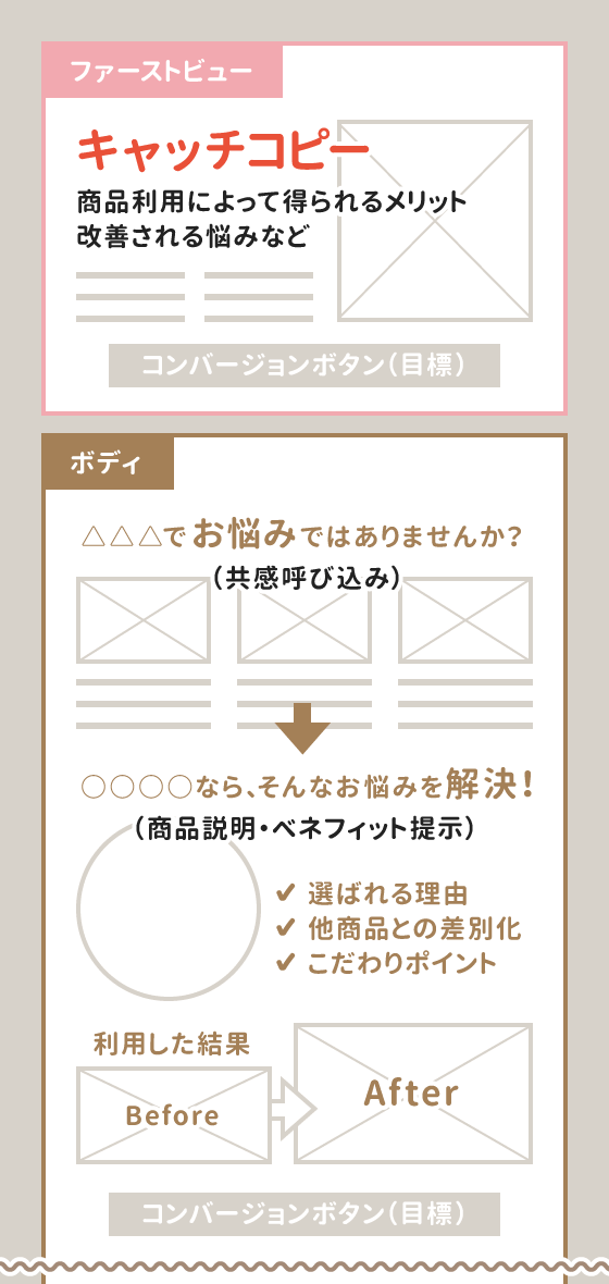ランディングページの構成要素