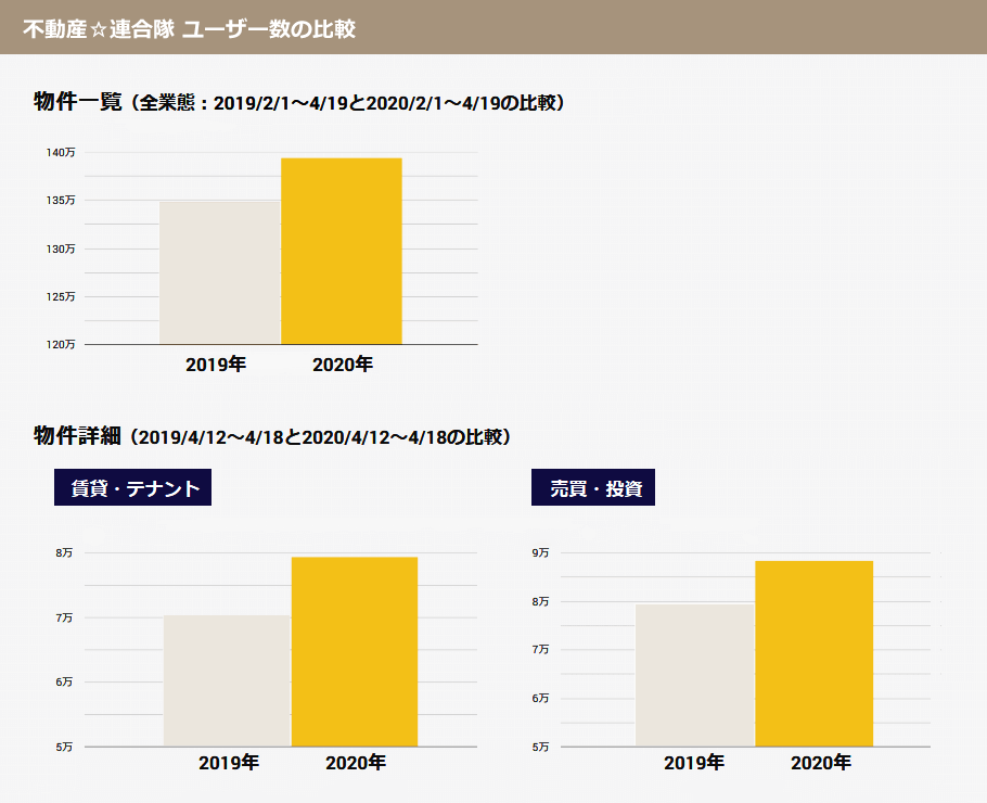 不動産連合隊 ユーザー数グラフ